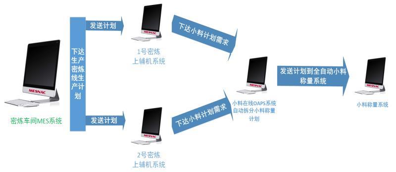 软控小料在线计划与排程系统流程图
