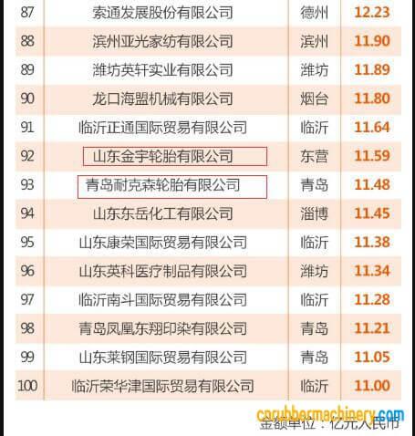 山东省出口100强企业榜单出炉